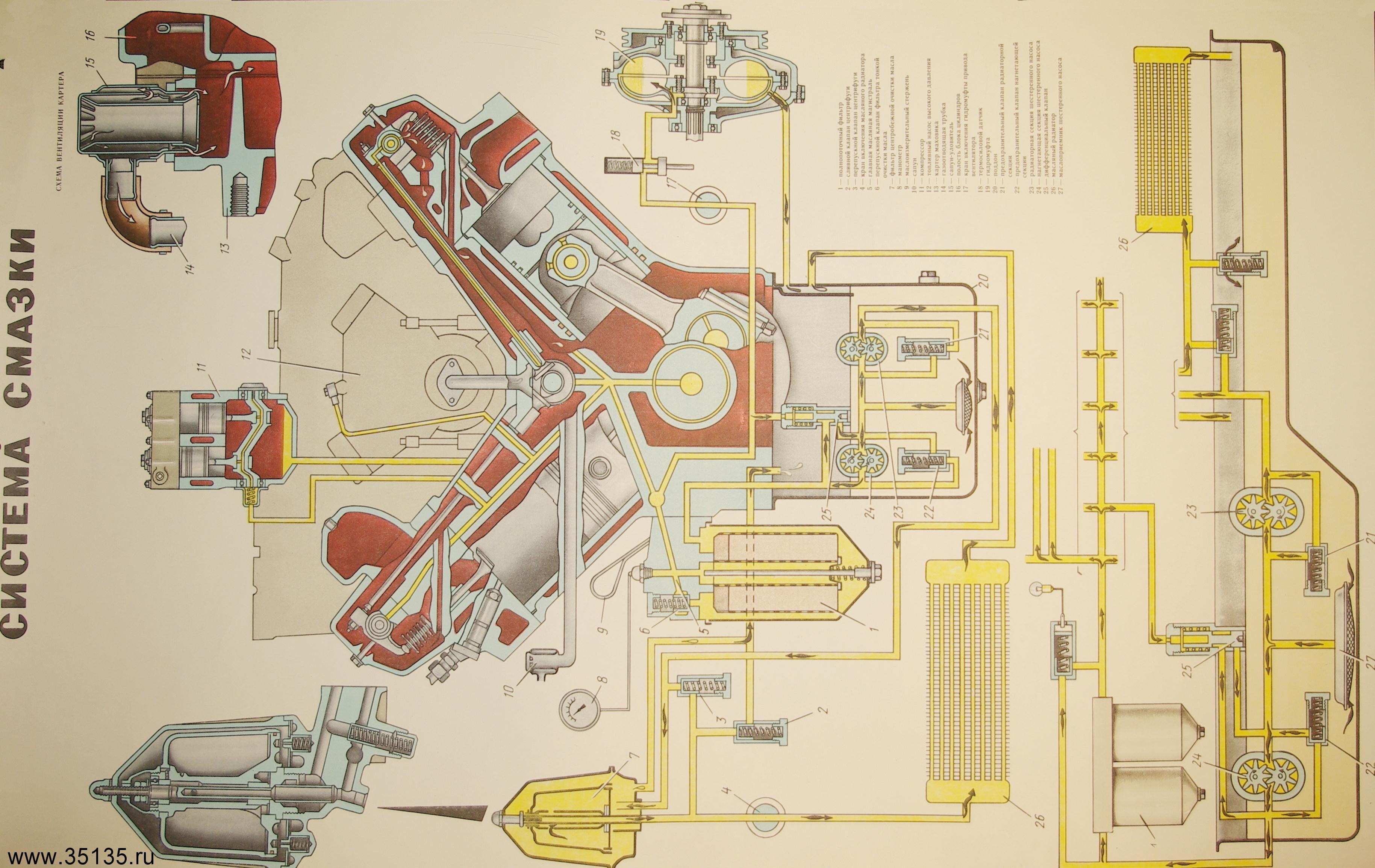 Схема системы смазки - systemsauto.ru