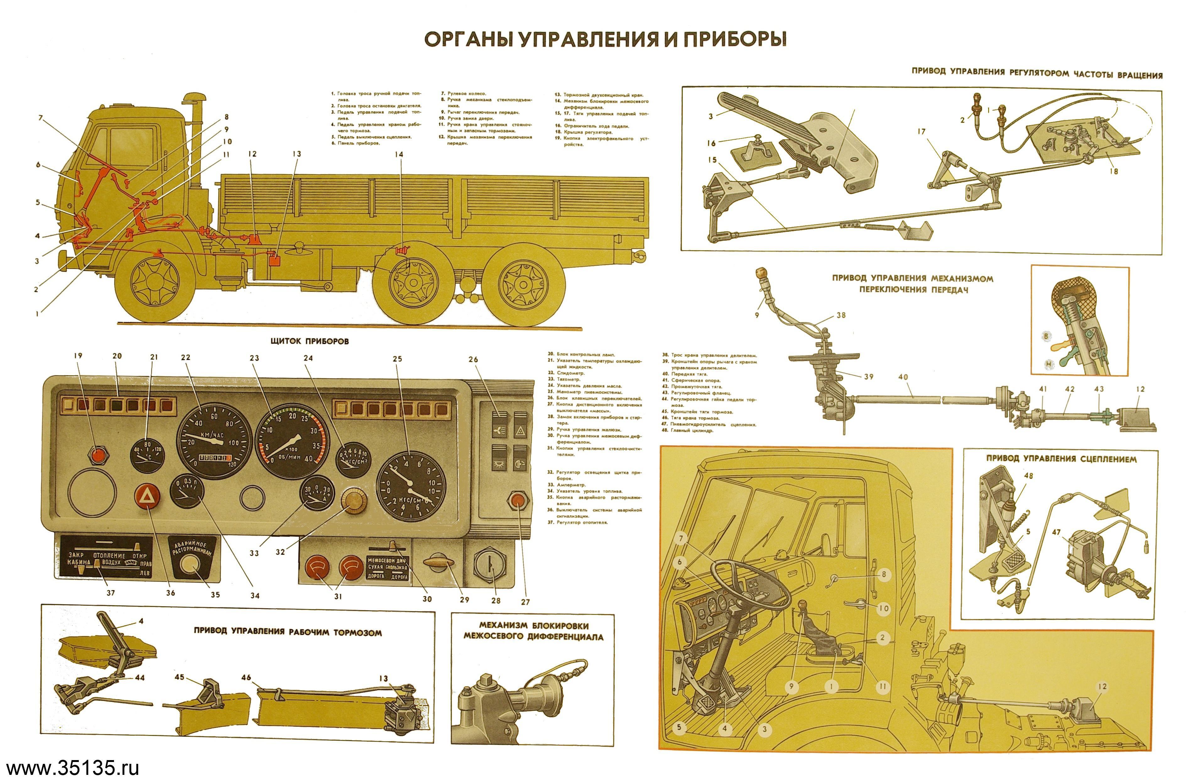 КамАЗ 5410: технические характеристики, грузоподъемность ...
