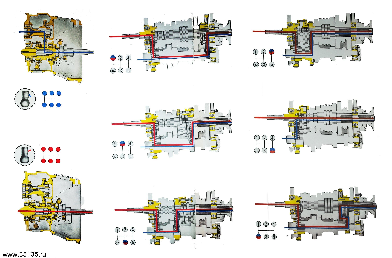 Схема переключения передач в рено магнум