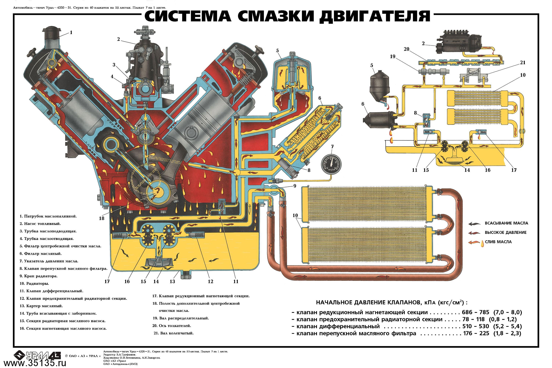Схема машины урал 10